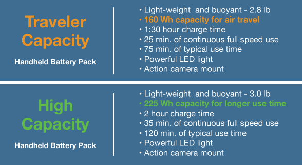 Bixpy battery packs chart